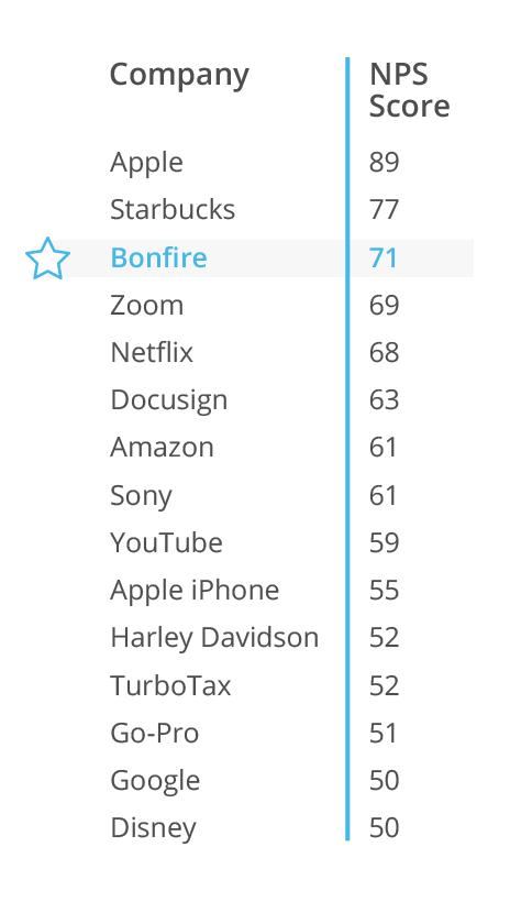 Comparison of NPS scores for common tech companies