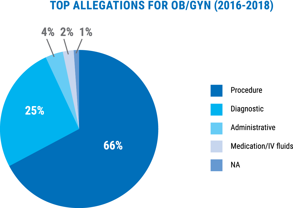 Top allegations among ob/gyn claims