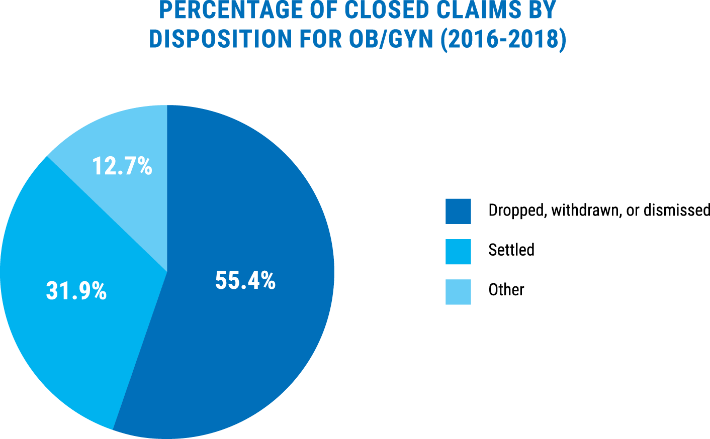 percentage of closed claims by disposition