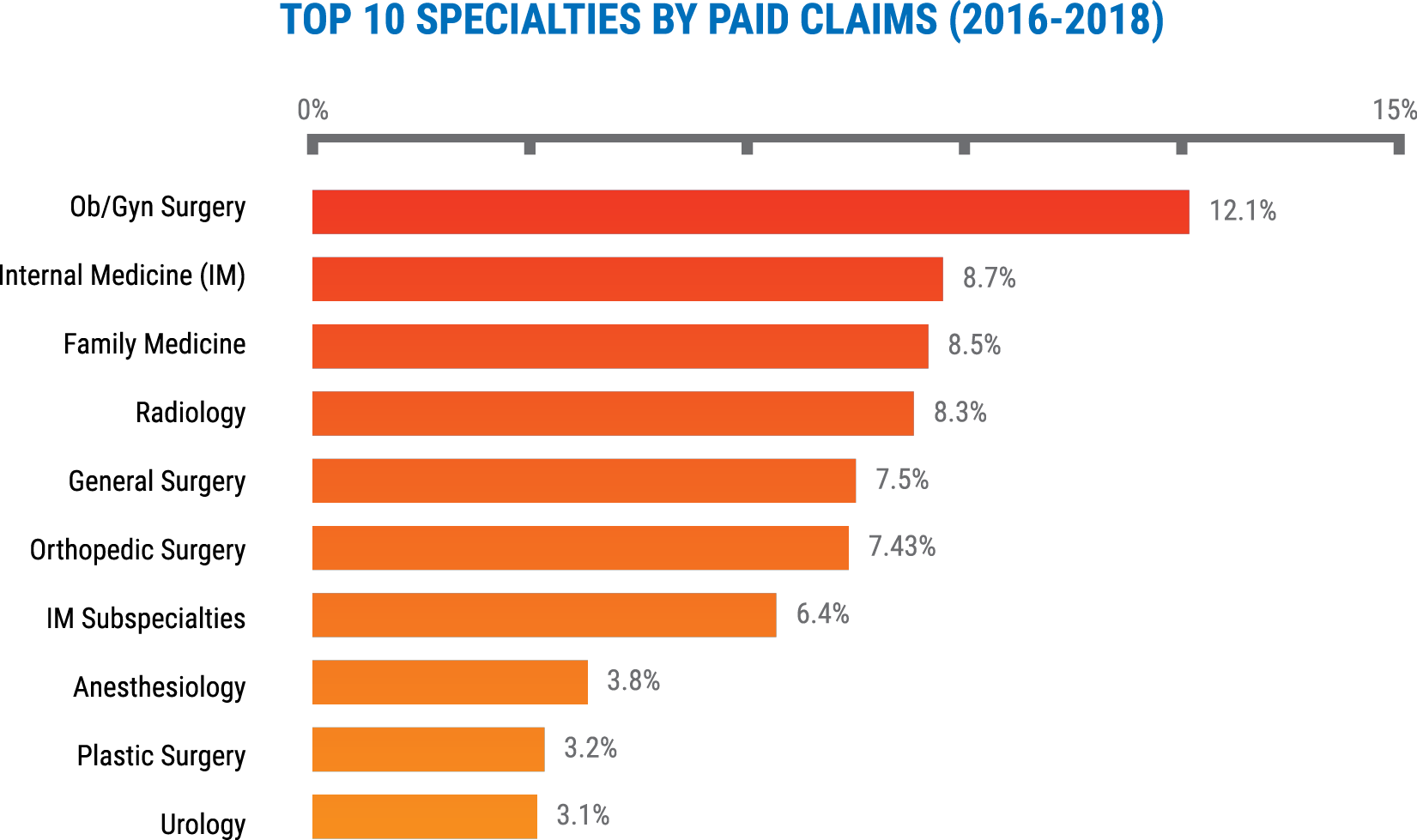 Top 10 specialties by paid claims