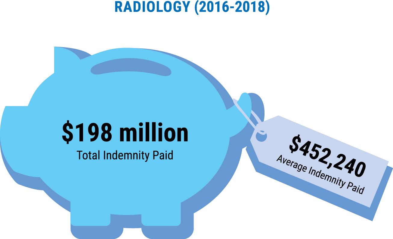 Total and average indemnity payments for radiology closed claims