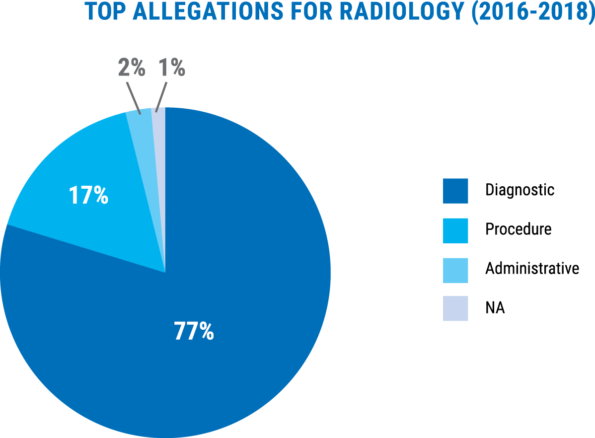 Top allegations for radiology closed claims