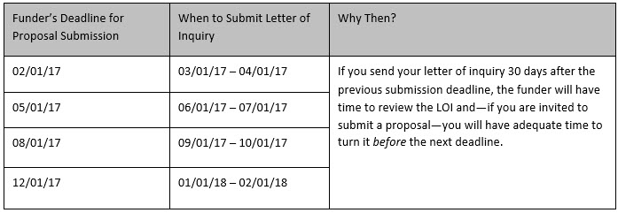 Write the Letter of Inquiry A Step in the Right Direction