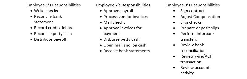 Employee Responsibility Comparison