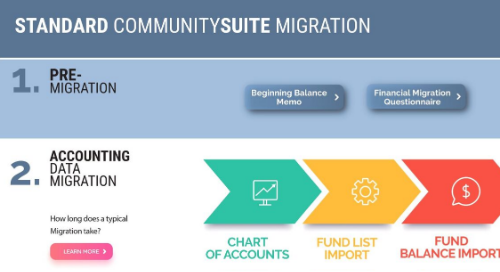 Standard CommunitySuite Migration