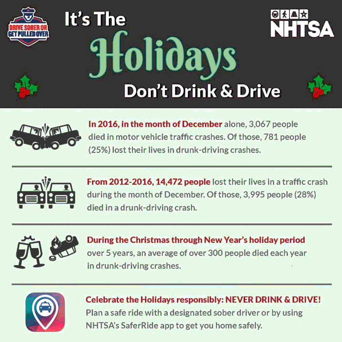 Holiday Driving Statistics, courtesy of the United States Department of Transportation.