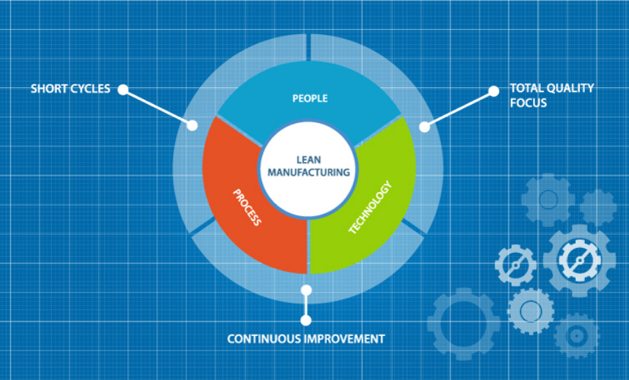 The lean manufacturing concept