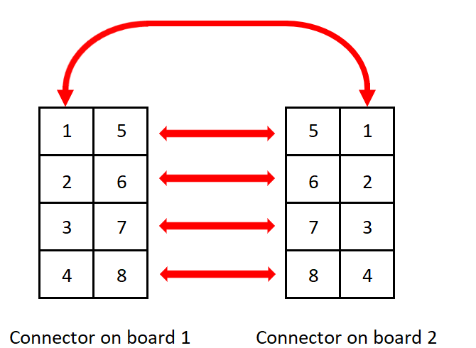 Pin layout for PCB connectors in multiboard design