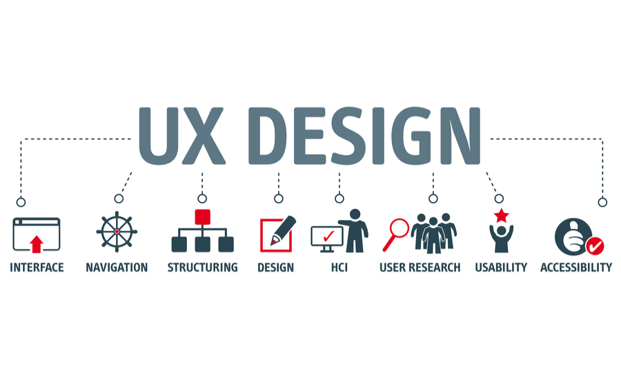 List of hardware development and UX design considerations including interface, navigation, structuring, design, HCI, user research, usability, and accessibility
