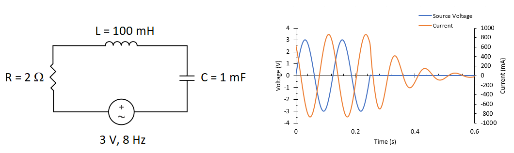 Effect of SPICE initial conditions in an RLC circuit