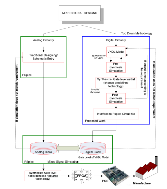 Design methodology flowchart from PSpice paper on VHDL and FPGA models