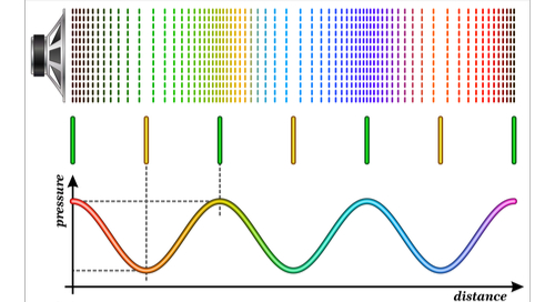 Consider the way time and frequency domains can affect your sound signals