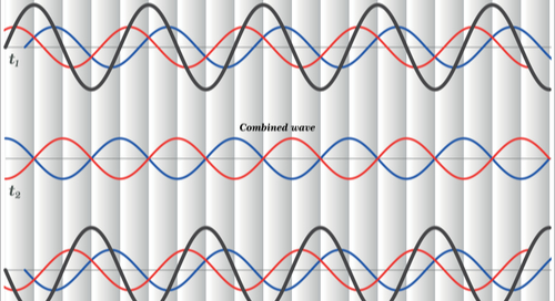Time wave graphs in time and frequency domains