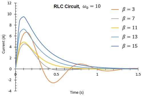 Underdamped and overdamped oscillations in an RLC circuit