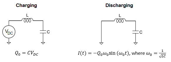 Oscillating current in a discharging LC circuit