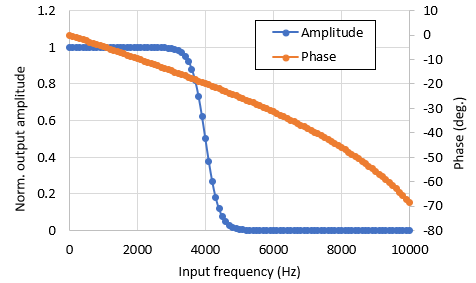 Output from an AC sweep simulation profile