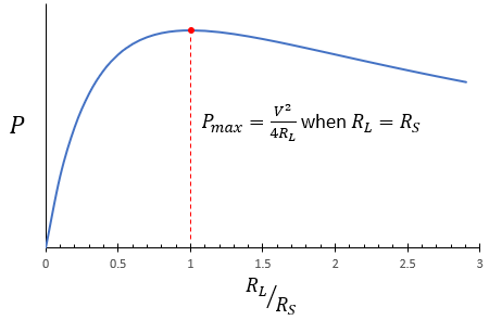 Graph showing maximum power delivered based on the maximum power transfer theorem
