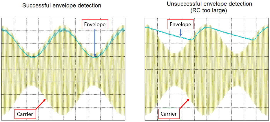 Successful and unsuccessful envelope detection