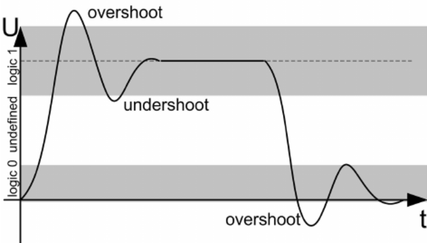 Overshoot and undershoot as signal integrity design considerations