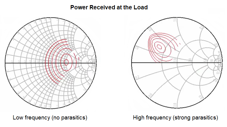 Smith chart generated with load pull analysis