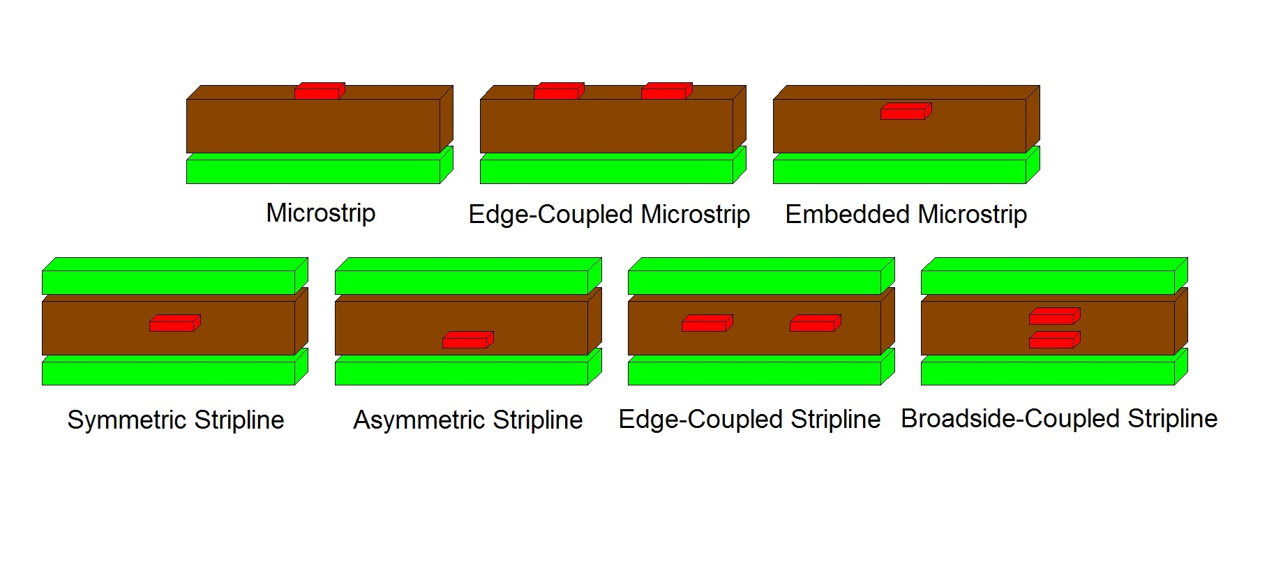 An illustration of different microstrip vs stripline routing configuration examples