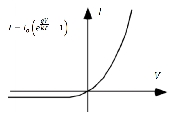 Nonlinear relationship between current and voltage