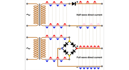 Schematics showing the behavior of half wave and full wave rectifiers
