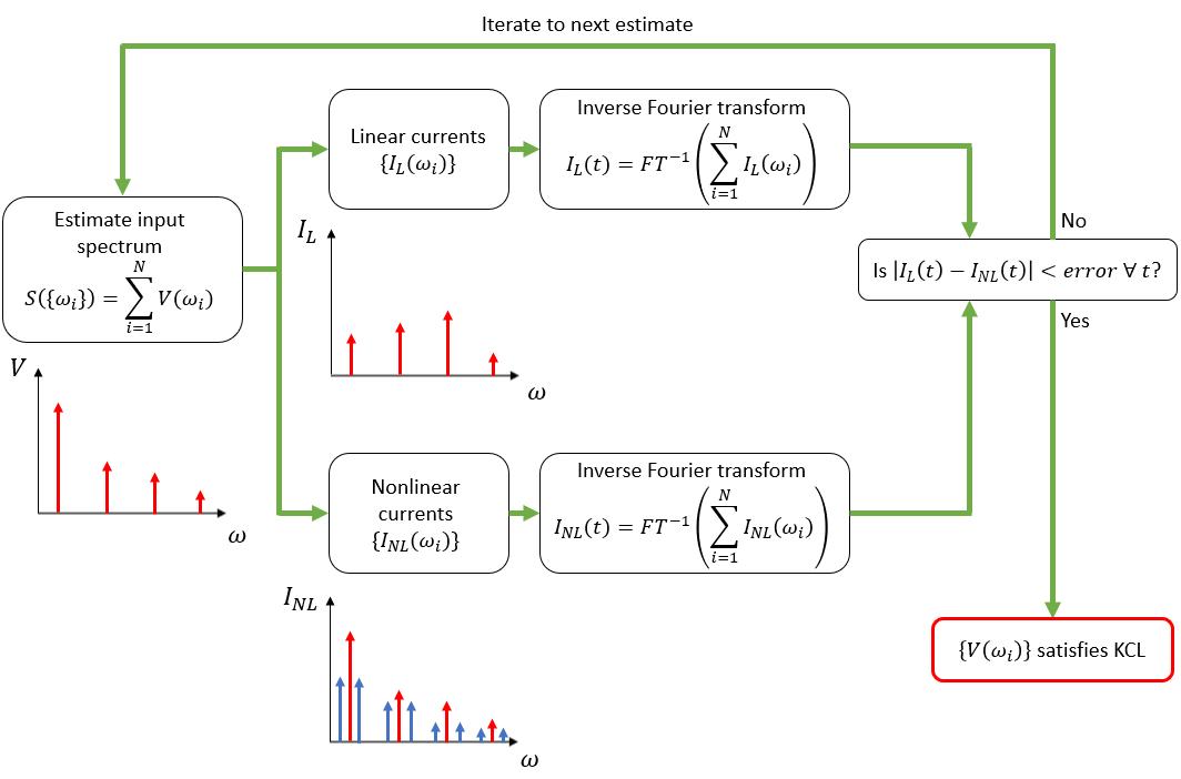 RF harmonic balance flowchart