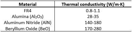 A table of thermal conductivity values for different PCB substrates