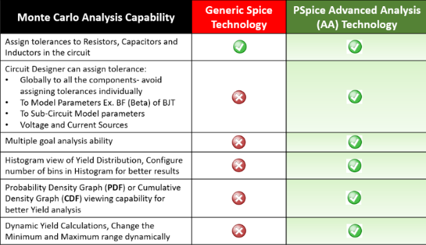 PSpice Monte Carlos Analysis chart