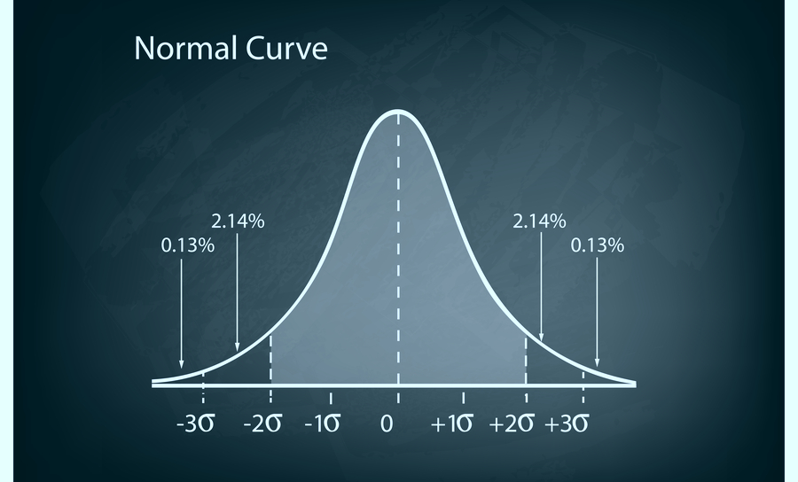 A graph showing the normal curve distribution for a business model