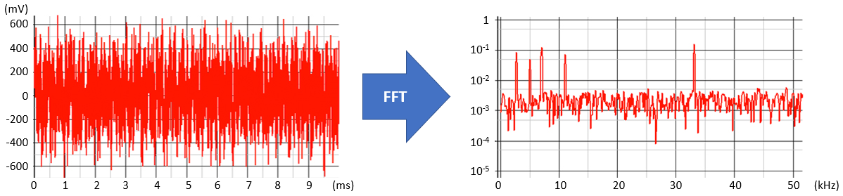 Fourier transform applied to time domain noise floor data