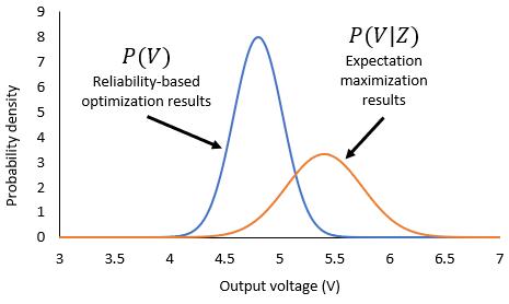 Example expectation maximization results