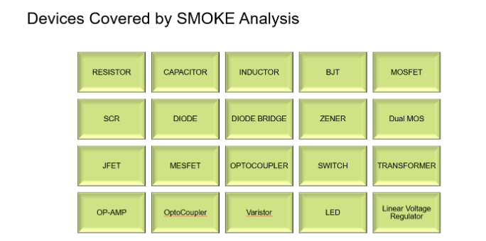 PSpice's SMOKE reliability analysis covers resistors, capacitors, inductors, BJTs, MOSFETs, Diodes, LEDs, Op-Amps, LVRs, and more components