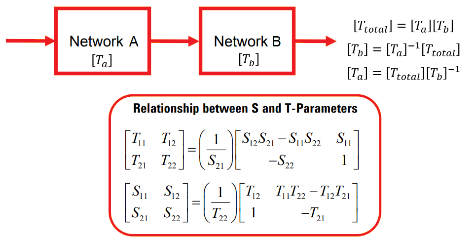 Relationship between T-parameters and S parameters
