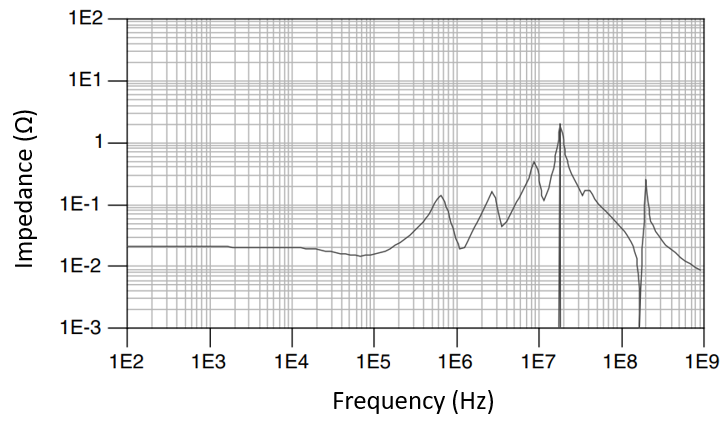 Impedance spectrum of a power delivery network