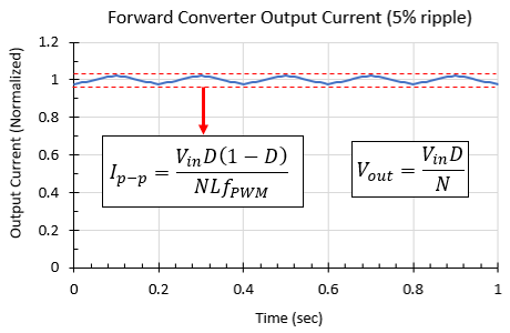 Output current and voltage from a forward converter