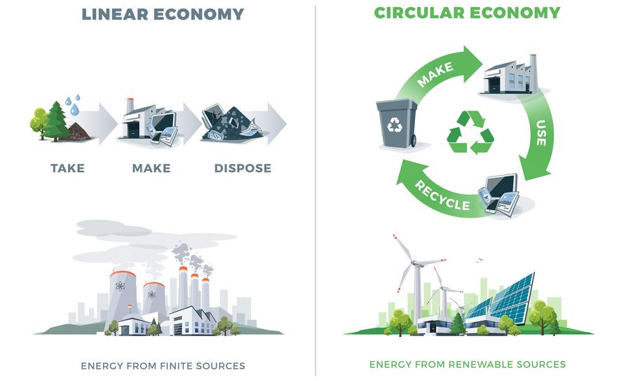 Linear economy versus circular economy for consumer electronics