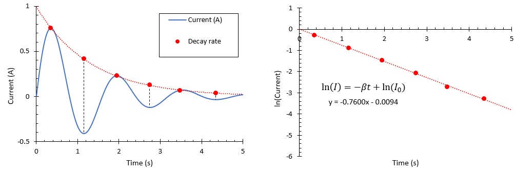 Damped, undriven oscillator frequency