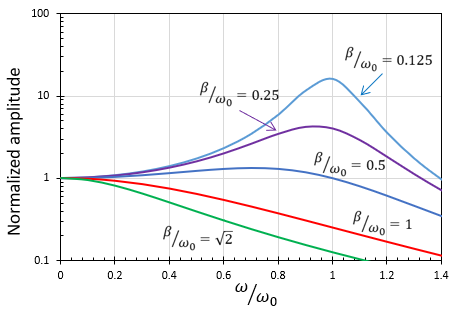 Amplitude curves showing the difference in resonant frequency vs. natural frequency