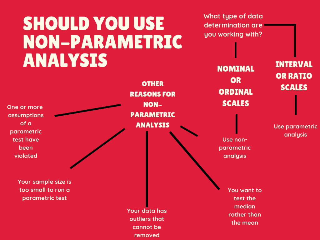 Flowchart for when to use non-parametric analysis