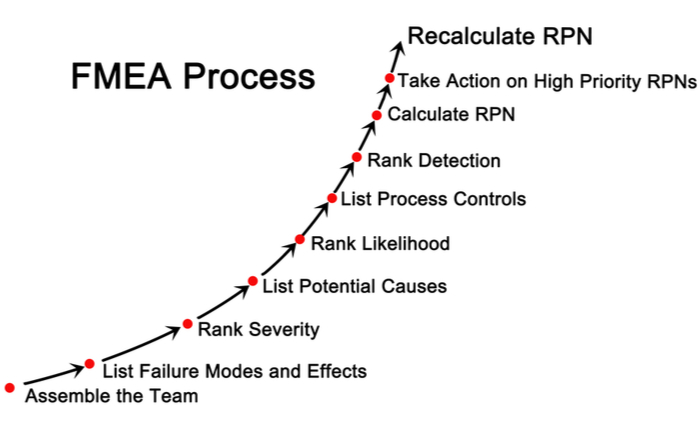 Graphic representation of the FMEA process