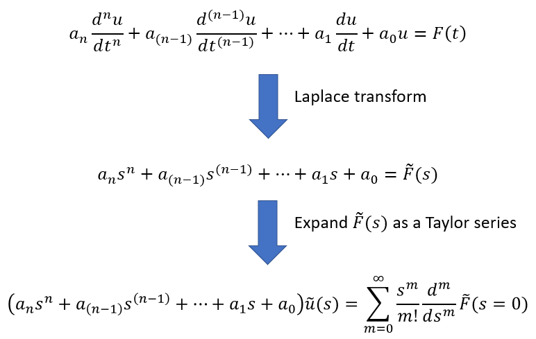 Converting a system's differential equation to the Laplace domain
