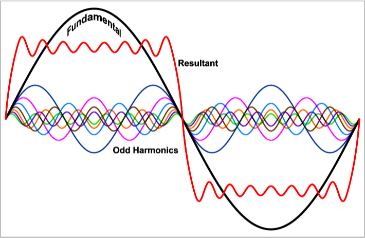Waveform representation of adding odd harmonics into a sine wave