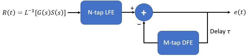 Distributed feedback equalization scheme