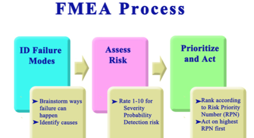 FMEA processes and associated actions within including risk assessment and failure mode analysis