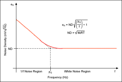 Power spectral density from thermal noise and 1/f noise