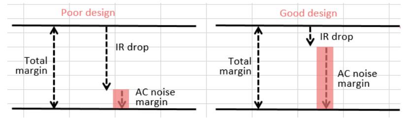 Noise margin due to IR drop