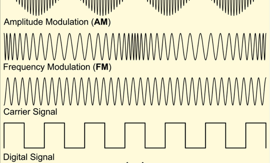 Collection of types of signals and waveforms