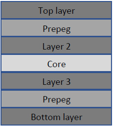 Layer arrangement for 4 layer PCB